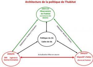 architecture politique habitat