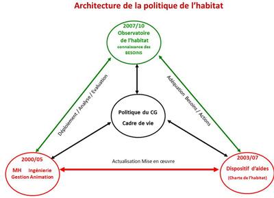 schema-architecture-politique-habitat